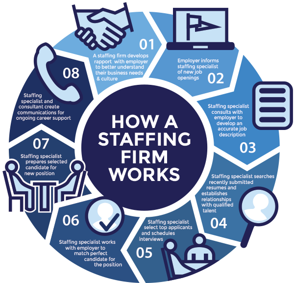 TechOne - Staffing Solutions